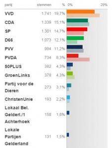 Uitslag van de provinciale statenverkiezingen in Duiven